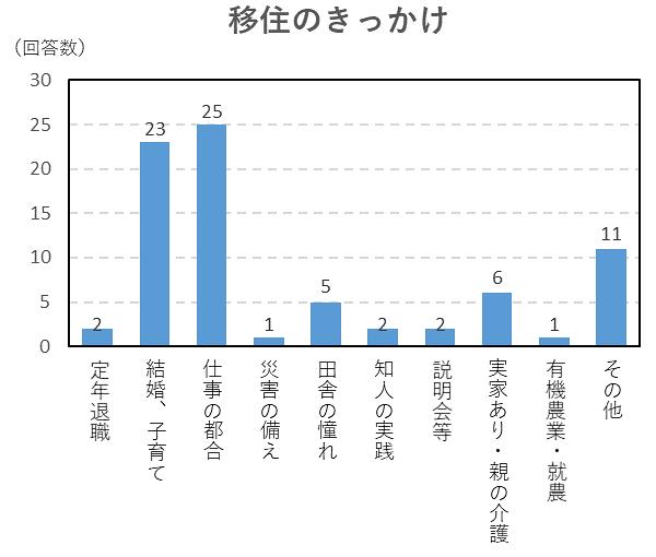 移住のきっかけのグラフ