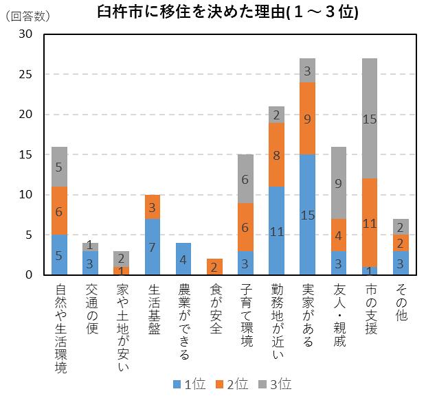 臼杵市に移住を決めた理由のグラフ