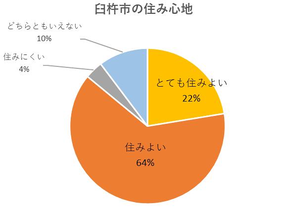 臼杵市の住み心地のグラフ