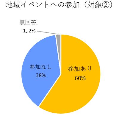 地域イベントへの参加のグラフ