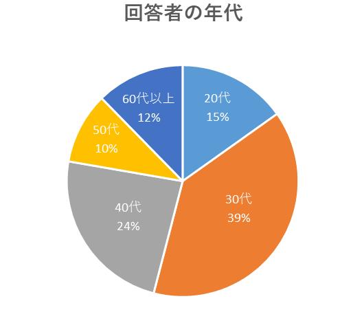 回答者の年代のグラフ
