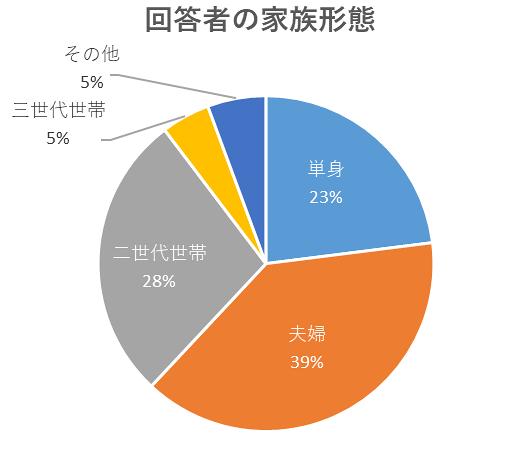 回答者の家族形態のグラフ