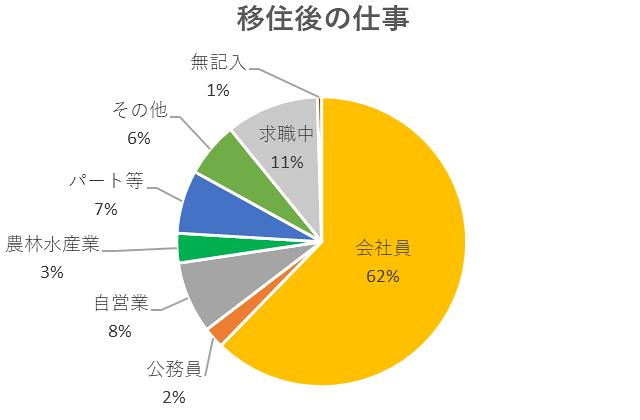 移住後の仕事のグラフ