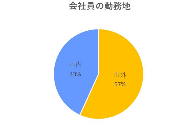 会社員の勤務地のグラフ